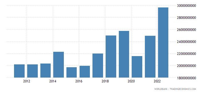czech republic commercial service imports us dollar wb data