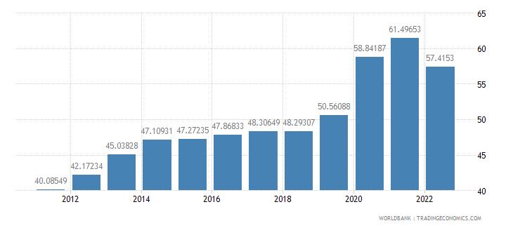 czech republic communications computer etc percent of service exports bop wb data