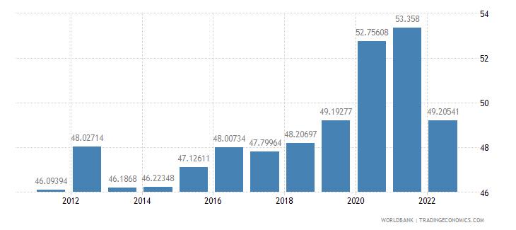 czech republic communications computer etc percent of service imports bop wb data