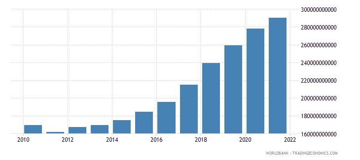 czech republic compensation of employees current lcu wb data