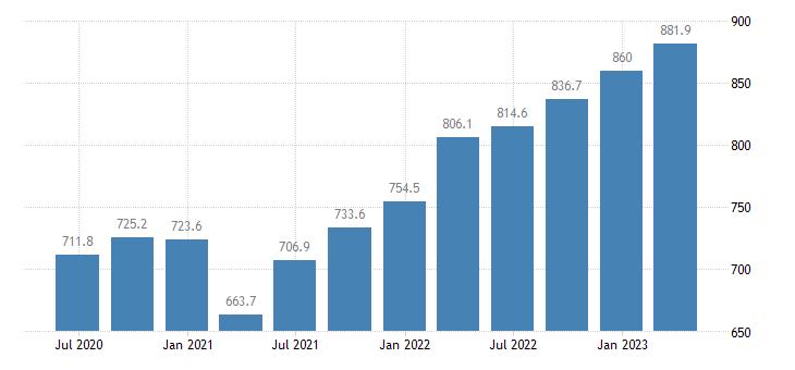 czech republic compensation of employees financial insurance activities eurostat data