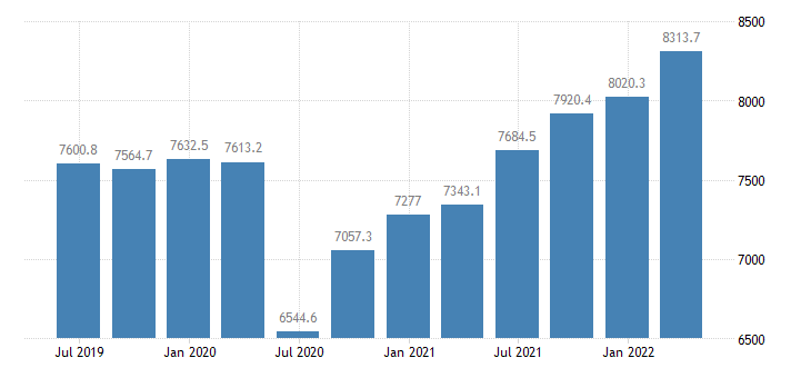 czech republic compensation of employees industry except construction eurostat data