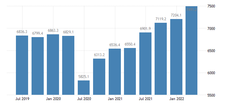 czech republic compensation of employees manufacturing eurostat data