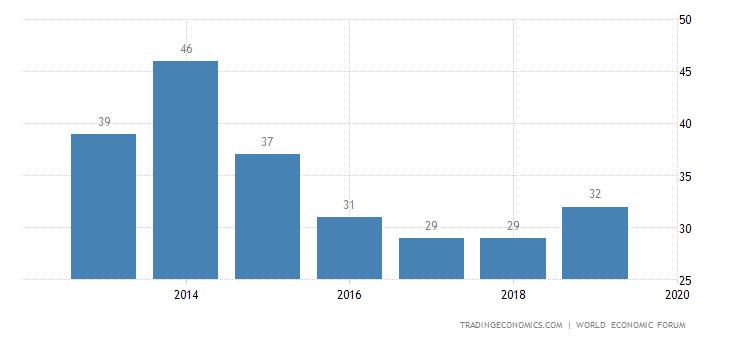 Czech Republic Competitiveness Rank
