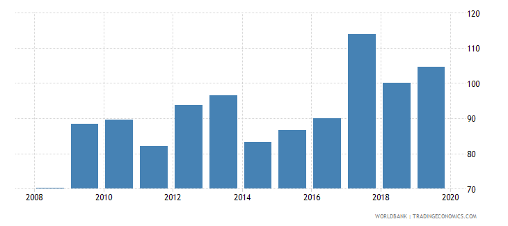 czech republic consolidated foreign claims of bis reporting banks to gdp percent wb data