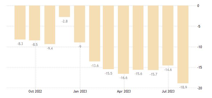 czech republic construction confidence indicator eurostat data