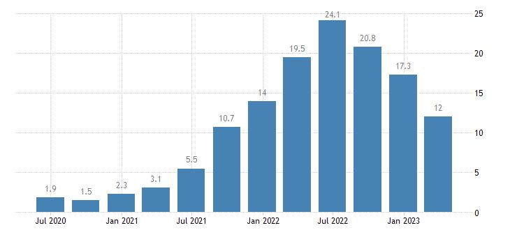 czech republic construction cost of new residential buildings eurostat data