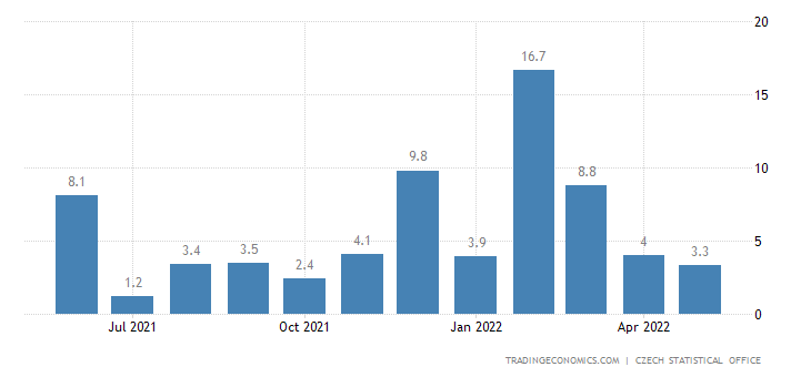 Czech Republic Construction Output