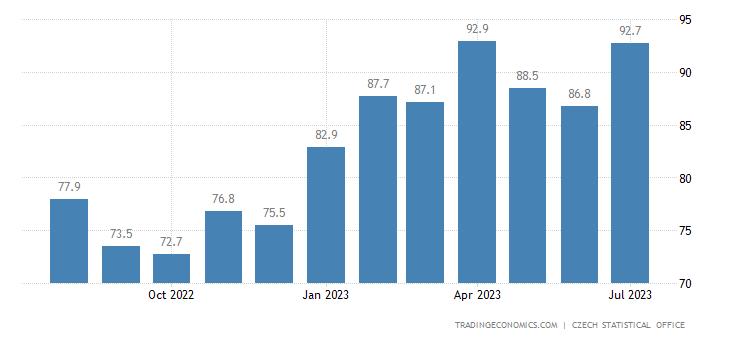 Czech Republic Consumer Confidence