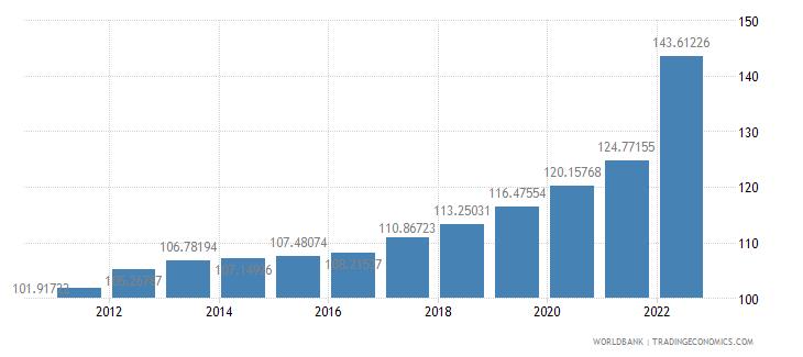 czech republic consumer price index 2005  100 wb data