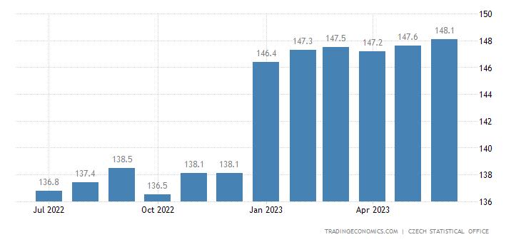 Czech Republic Consumer Price Index (CPI)