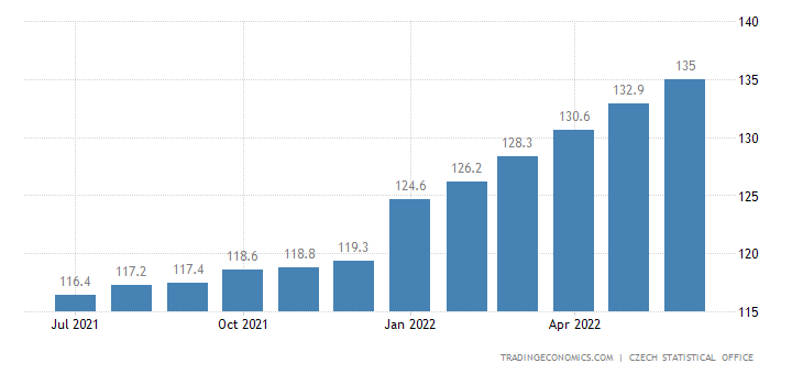 Czech Republic Consumer Price Index (CPI)