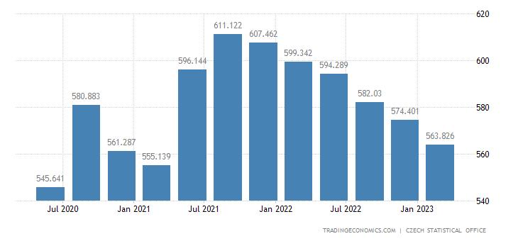 Czech Republic Consumer Spending