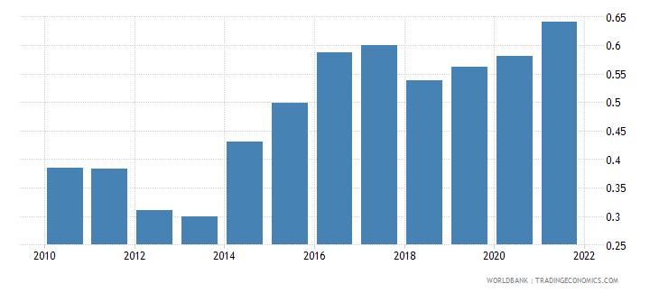 czech republic control of corruption estimate wb data