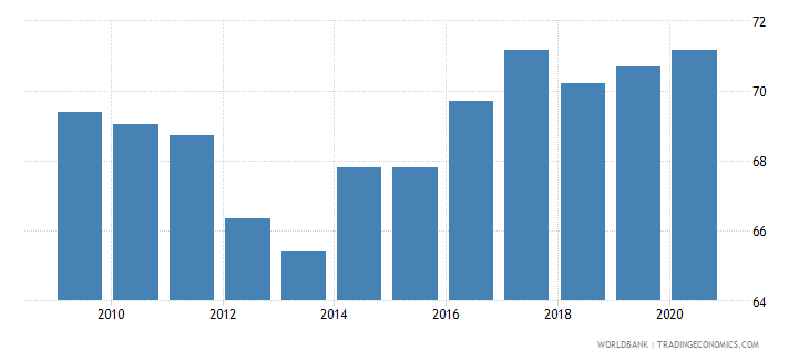 czech republic control of corruption percentile rank wb data