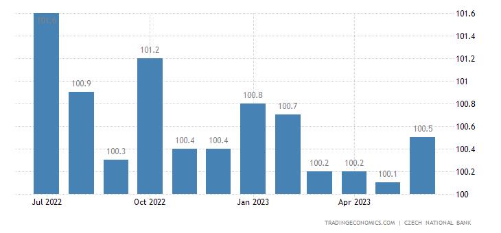 Czech Republic Core Consumer Prices