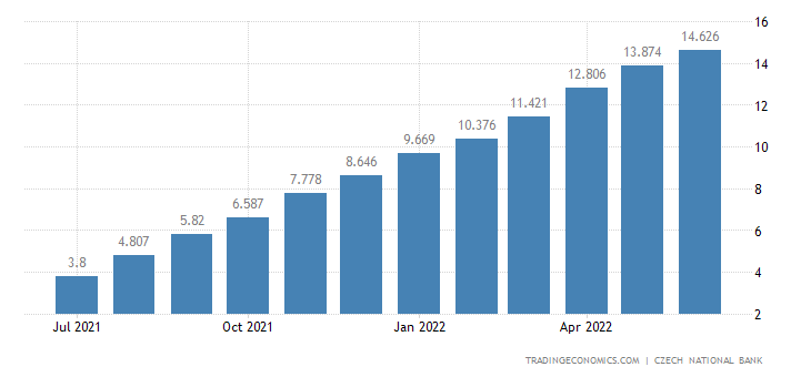 Czech Republic Core Inflation Rate