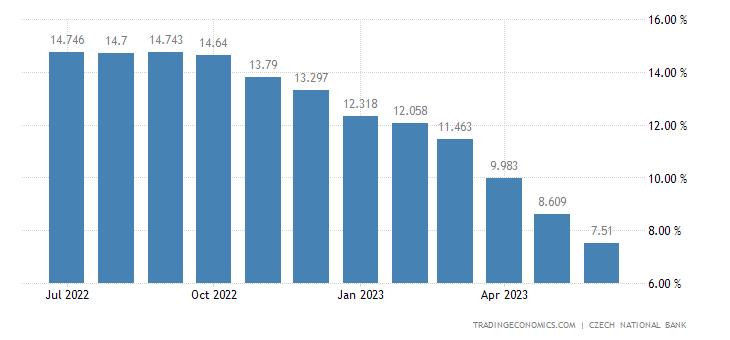 Czech Republic Core Inflation Rate