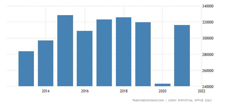 Czech Republic Corporate Profits