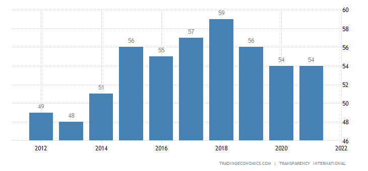 Czech Republic Corruption Index