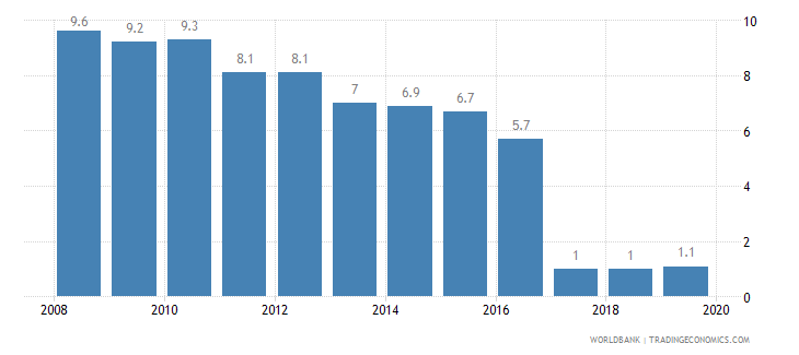 czech republic cost of business start up procedures percent of gni per capita wb data