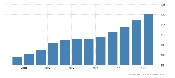 czech republic cpi price nominal wb data