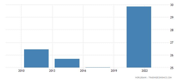 czech republic credit card percent age 15 wb data