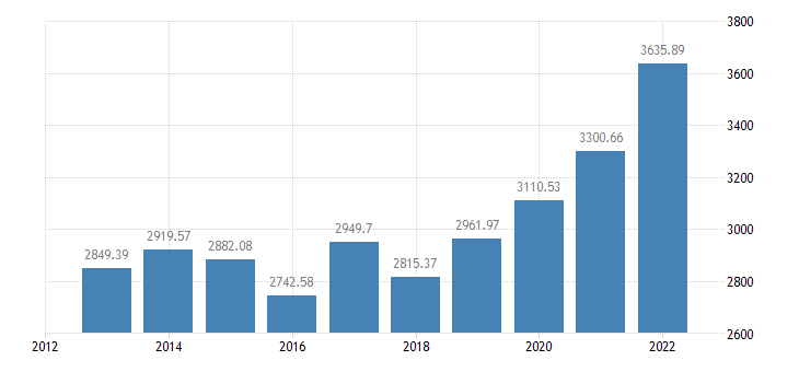 czech republic crop output production value at producer price eurostat data