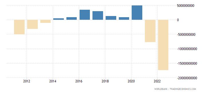 czech republic current account balance bop us dollar wb data