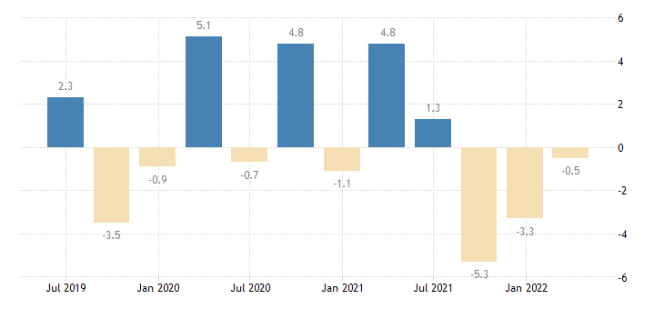 czech republic current account balance eurostat data