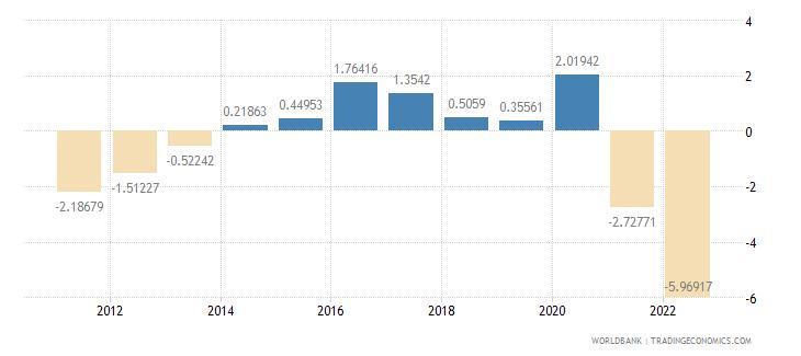 czech republic current account balance percent of gdp wb data