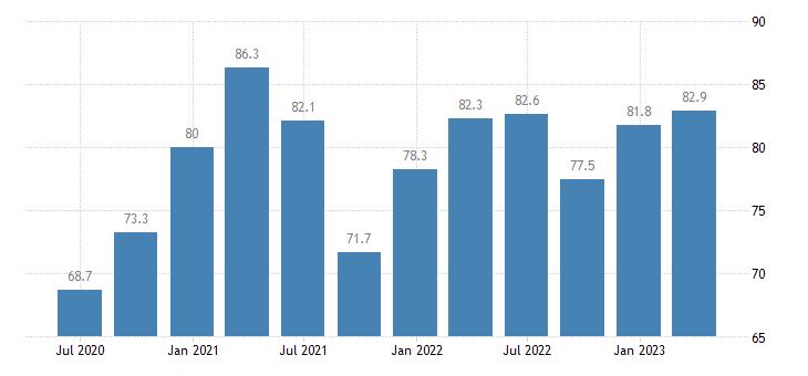 czech republic current account credit eurostat data