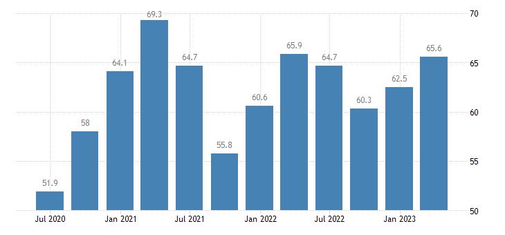 czech republic current account credit on goods eurostat data