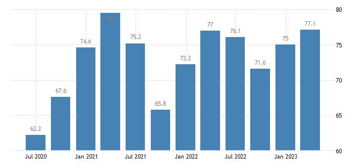 czech republic current account credit on goods services eurostat data