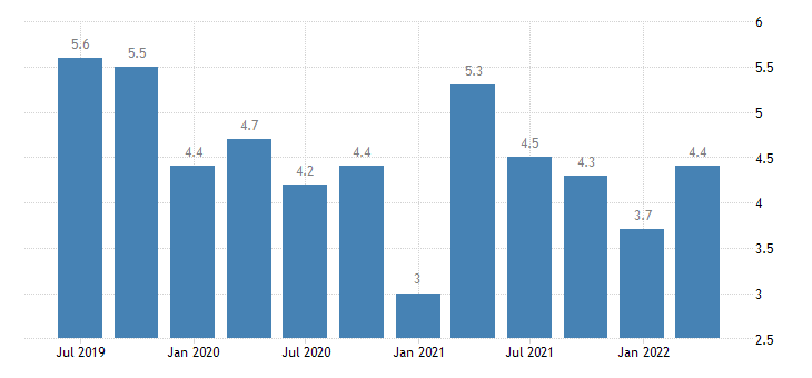 czech republic current account credit on primary income eurostat data