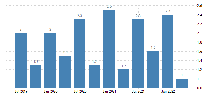 czech republic current account credit on secondary income eurostat data
