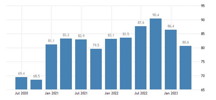 czech republic current account debit eurostat data