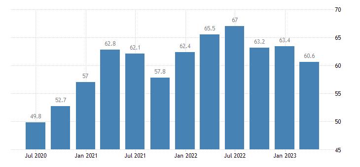 czech republic current account debit on goods eurostat data