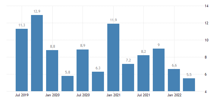 czech republic current account debit on primary income eurostat data