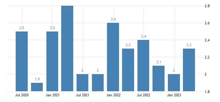 czech republic current account debit on secondary income eurostat data