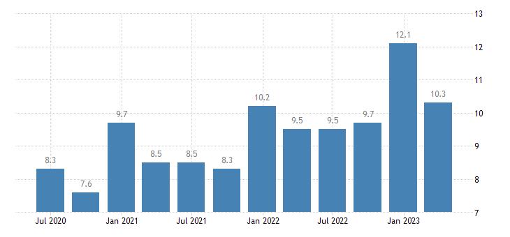 czech republic current account debit on services eurostat data