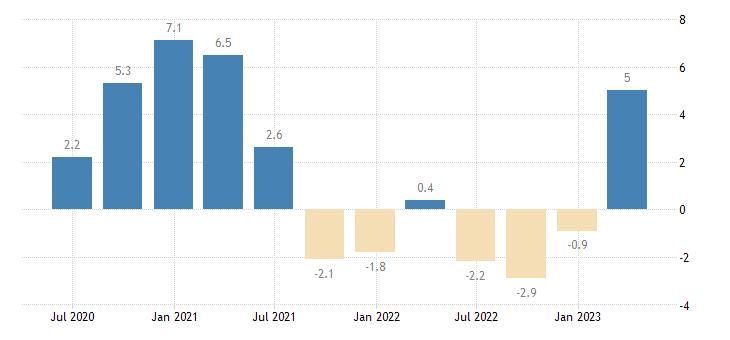 czech republic current account net balance on goods eurostat data