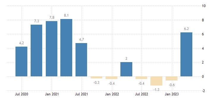 czech republic current account net balance on goods services eurostat data