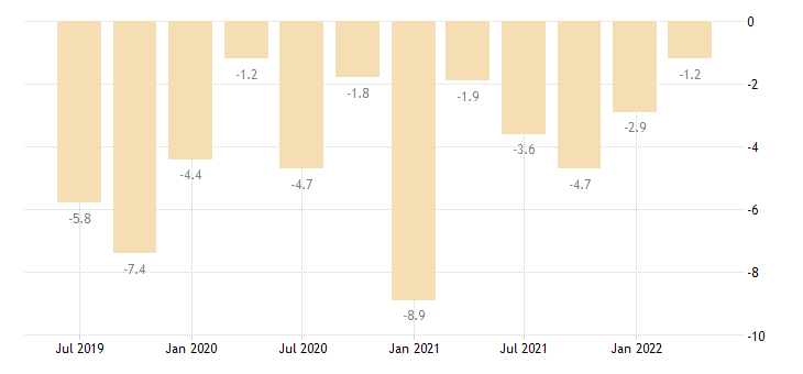 czech republic current account net balance on primary income eurostat data