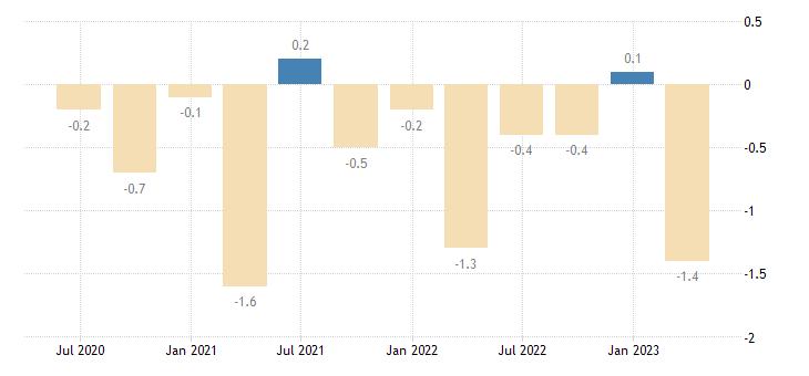 czech republic current account net balance on secondary income eurostat data
