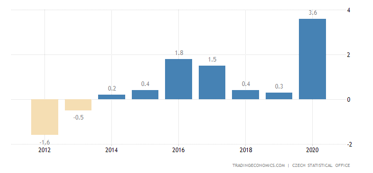 Czech Republic Current Account to GDP