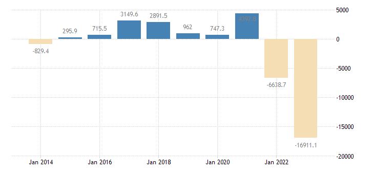 czech republic current account transactions on balance eurostat data