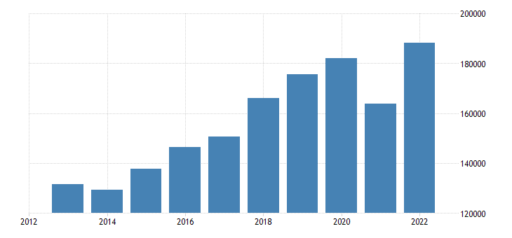 czech republic current account transactions on credit eurostat data