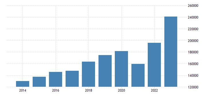 czech republic current account transactions on debit eurostat data