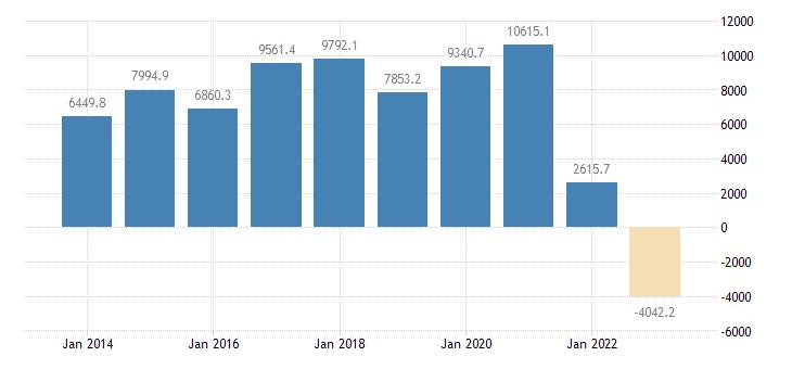 czech republic current account transactions on goods balance eurostat data
